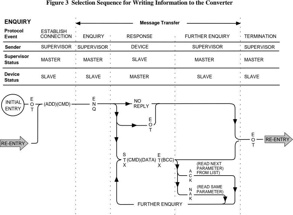 Figure 3 Selection Sequence for Writing Information to the Converter ENQUIRY Message Transfer Protocol ESTABLISH