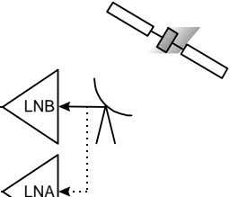 Required For Some Applications De- modulator IF * Satellite Data Stream LNB Down LNA Converter Reference