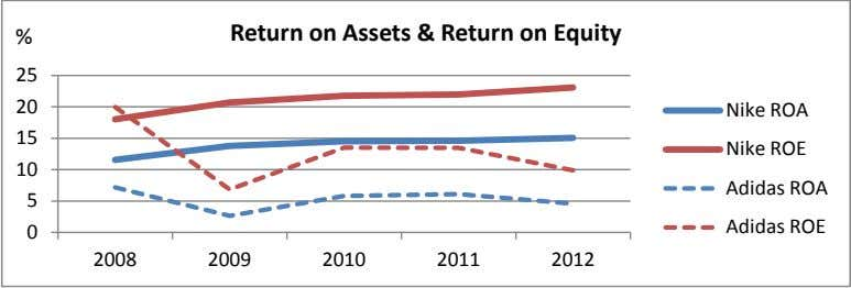 % Return on Assets & Return on Equity 25 20 Nike ROA 15 Nike ROE
