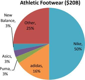 Athletic Footwear ($20B) New Balance, Other, 3% 25% Nike, 50% Asics, 3% adidas, Puma, 16%