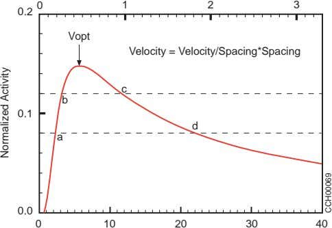 0 1 2 3 0.2 Vopt Velocity = Velocity/Spacing*Spacing c b 0.1 d a 0.0