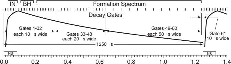 IN BH Formation Spectrum Decay Gates Gates 1-32 Gates 49-60 each 10 s wide Gates