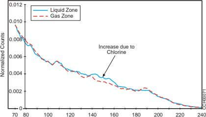 0.012 Liquid Zone Gas Zone 0.010 0.008 Increase due to Chlorine 0.006 0.004 0.002 0