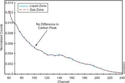 0.014 Liquid Zone Gas Zone 0.012 0.010 No Difference in Carbon Peak 0.008 0.006 0.004