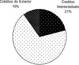 Créditos do Exterior Creditos 10% Interestaduais 21%