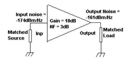 the input, or (-174dBm/Hz + 10dB gain +3dB NF) = -161dBm/Hz. The noise contribution of the