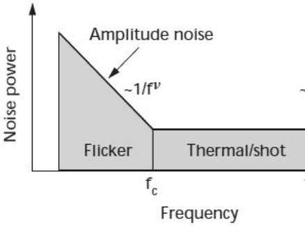 called Flicker or Pink noise) 4. White Noise 5. Burst Noise 1. Thermal Noise This is