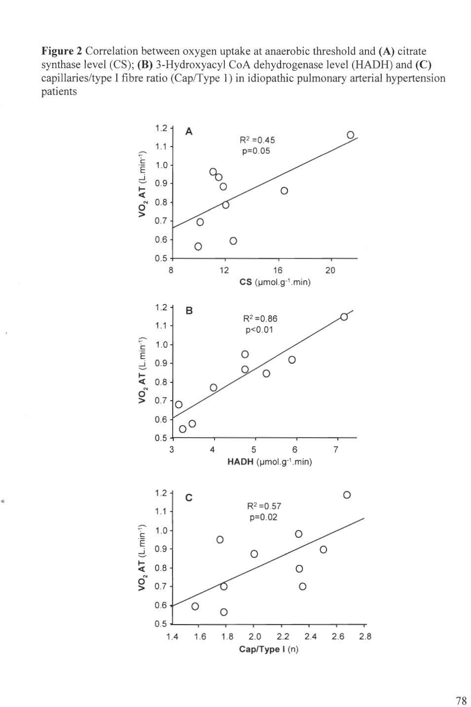 Figure 2 Correlation between oxygen uptake at anaerobie threshold and (A) citrate synthase level (CS);