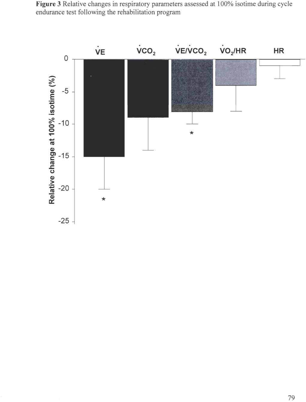 Figure 3 Relative changes in respiratory parameters assessed at 100% isotime during cycle endurance test