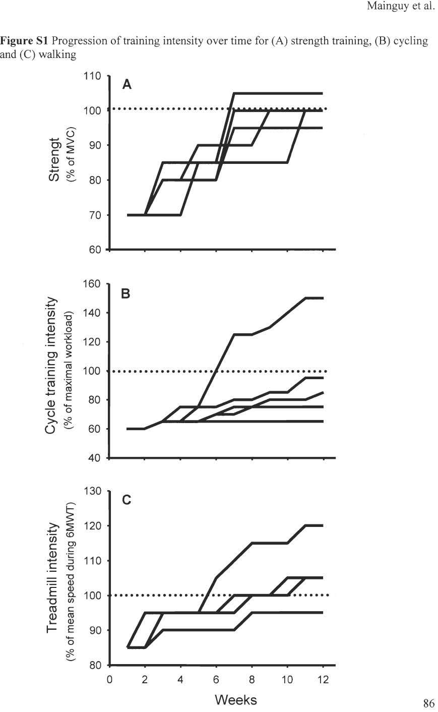 Mainguy et al. Figure SI Progression of training intensity over time for (A) strength training,