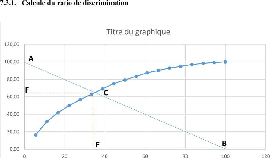 7.3.1. Calcule du ratio de discrimination Titre du graphique 120,00 A 100,00 80,00 F C