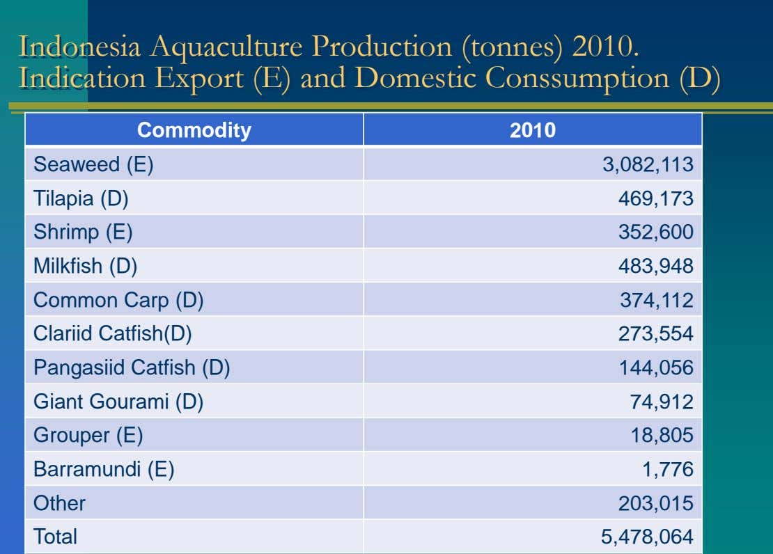 Indonesia Aquaculture Production (tonnes) 2010. Indication Export (E) and Domestic Conssumption (D) Commodity 2010
