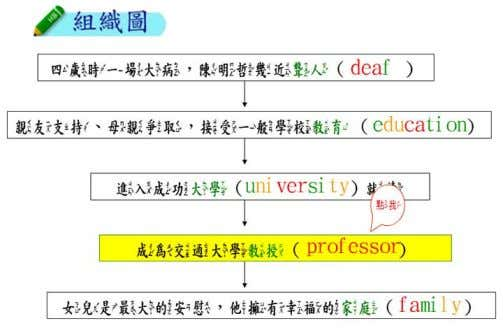 an English word and a box with it's meaning in Chinese. Figure 3 . A graphic
