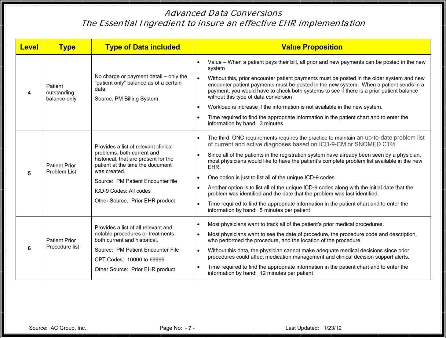 Advanced Data Conversions The Essential Ingredient to insure an effective EHR implementation Level Type Type