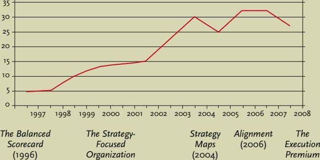 (2006) 2002 2001 The Strategy- Strategy Alignment The Focused Maps 2000 Execution Organization (2004) Premium The