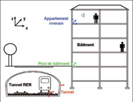 la direction radiale sur le piédroit du tunnel (figure 3). Fig. 3 : Configuration des points
