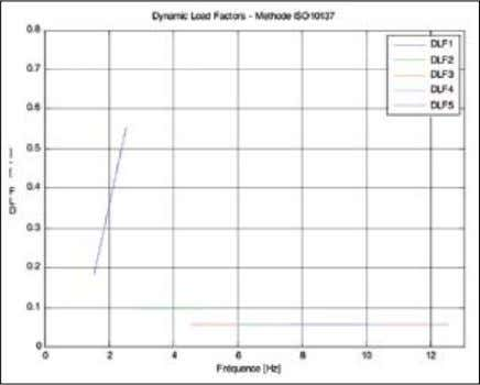 » Problématiques vibratoires dans la construction Fig. 4 : Dynamic Load Factors DLFs - ISO 10137