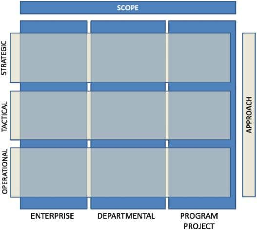 provides (organizational, departmental, or program-project). FIGURE 1. The Nine Quadrants Resulting From the Relationship