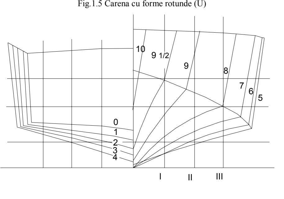 Fig.1.5 Carena cu forme rotunde (U) 10 9 1/2 9 8 7 6 5 0