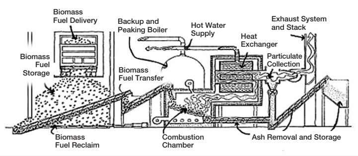 Biomass Fuel Delivery Exhaust System Backup and Hot Water and Stack Peaking Boiler Supply Heat