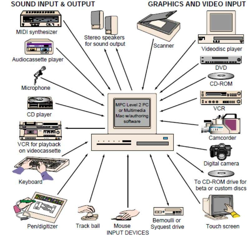 FIGURE 3.0: Multimedia authoring system with a great variety of input sources and output displays