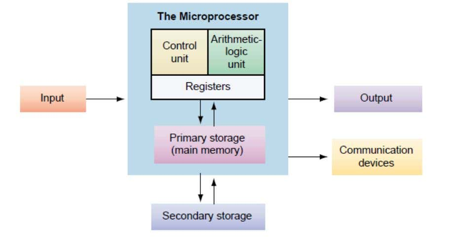 CENTRAL PROCESSING UNIT (CPU) This performs the actual computation inside a computer. It processes information and
