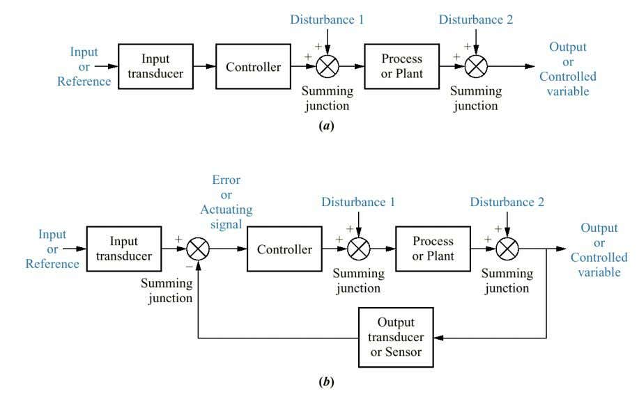Figure Open loop system (a) and closed loop system (b) ELEMENTS OF AUTOMATIC CONTROL • An