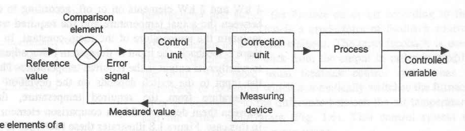 FIGURE Figure Figure 4: Relationships of Functions and Elements in an Automatic Control System