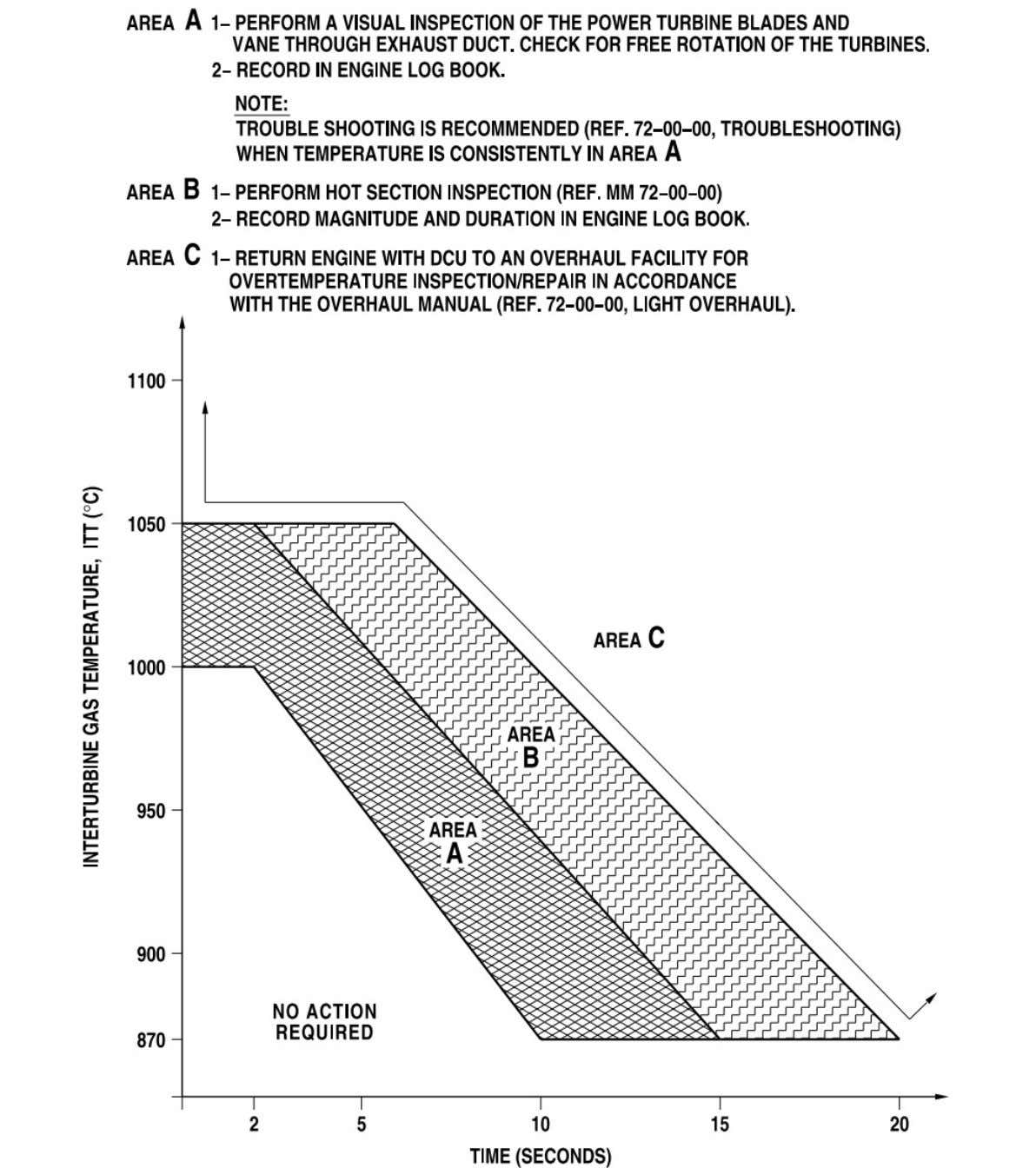 MANUAL PART NO. 3045332 REVISION NO. 16 05-10-00 Figure 2 Overtemperature Limits - Starting Conditions (SHEET