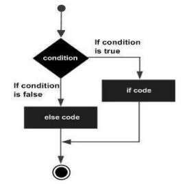 CONTROL STATEMENTS  There are two different types of control statements which change the normal execution