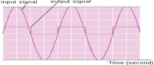The input and output signals of LM358 are given in Fig.3. Fig.3 The input and output