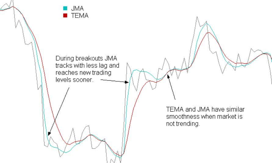 On the other hand, JMA follows the action very well. BENCHMARK #2: TIMELINESS Most MA filters