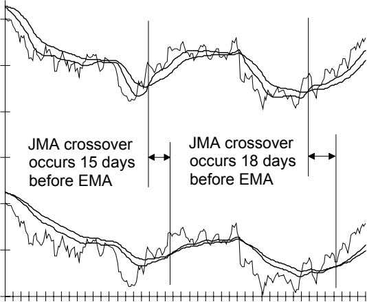 JMA crossover JMA crossover occurs 15 days before EMA occurs 18 days before EMA