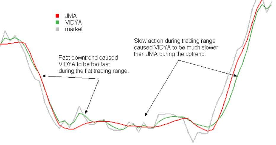 JMA because the quiet market during the trading range made VIDYA too slow. In contrast, JMA