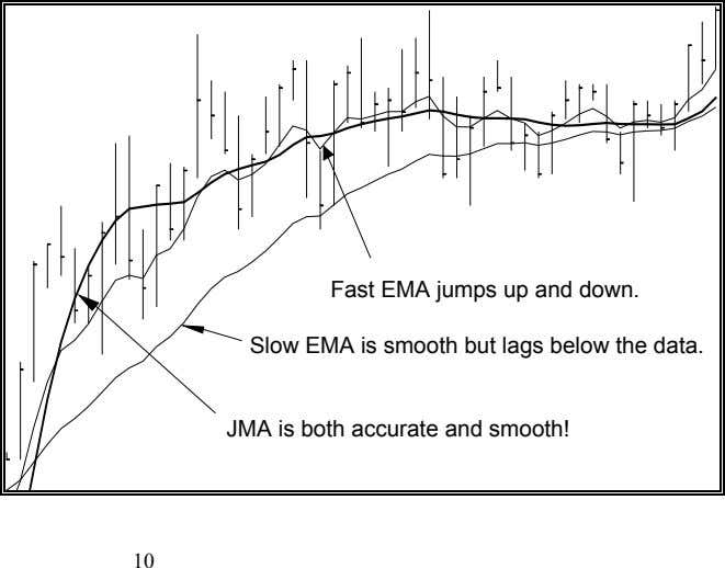Fast EMA jumps up and down. Slow EMA is smooth but lags below the data.
