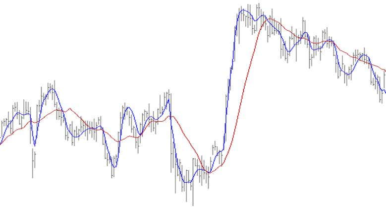 50. For clarity, the chart below shows only SMA and JMA. We define smoothness as the