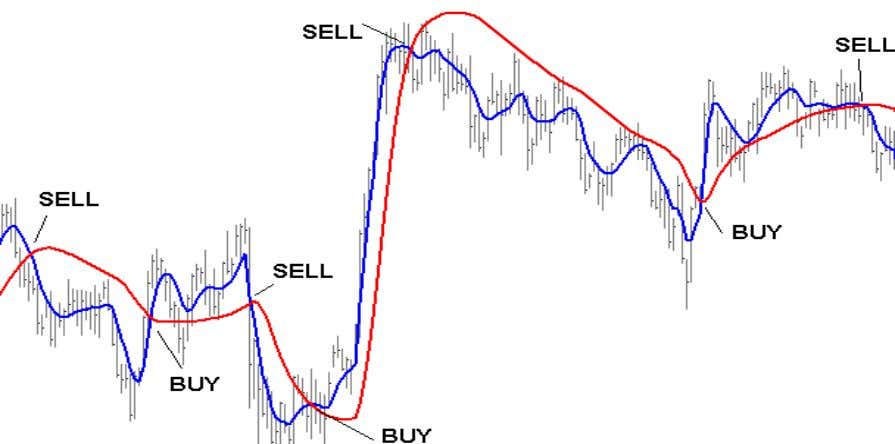 line and to sell when the fast line crosses below the slow This strategy is only