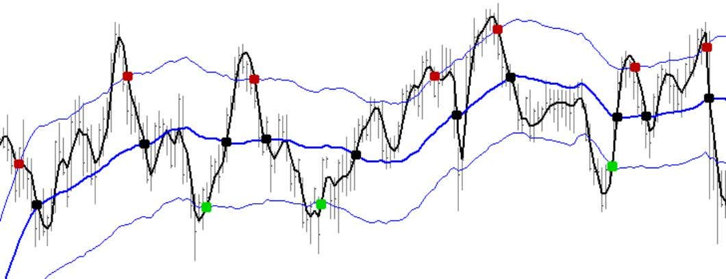 This tendency can be exploited in the following manner… In the chart above, The blue lines
