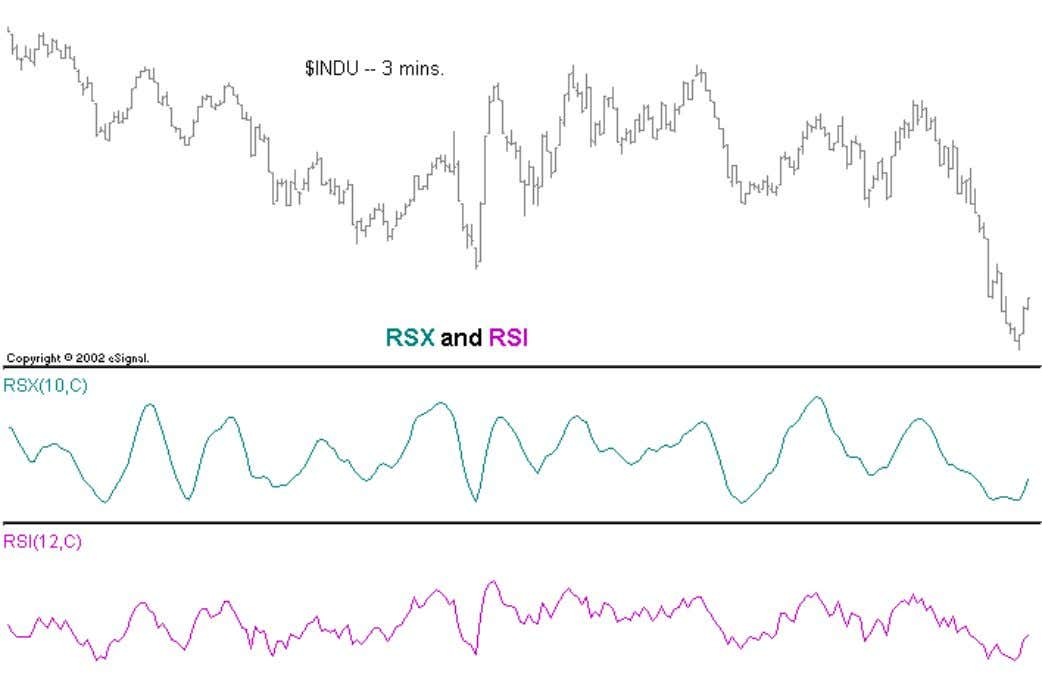 charts, you will not want to use the classic RSI ever again. RSX accentuates the basic