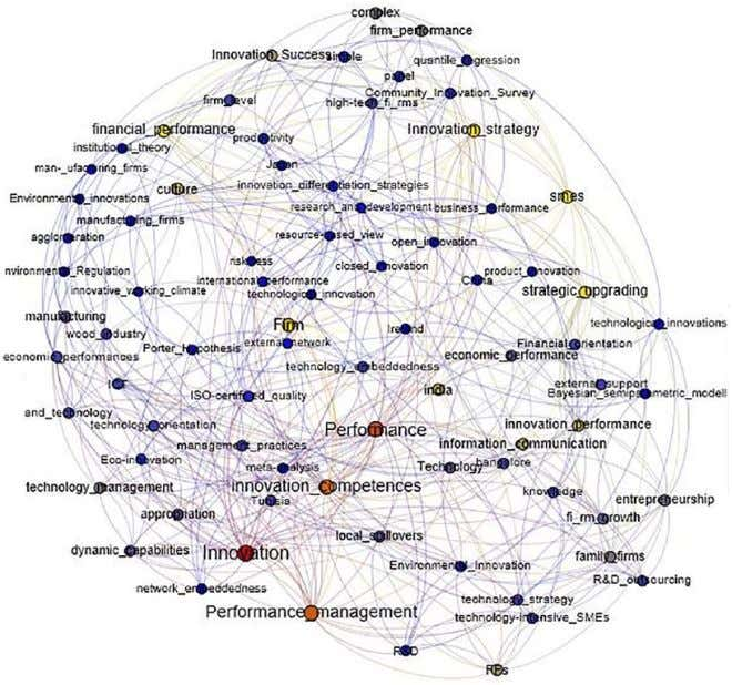 da Silva et al. 11 Figure 5. Relationships among the keywords in the studies of the