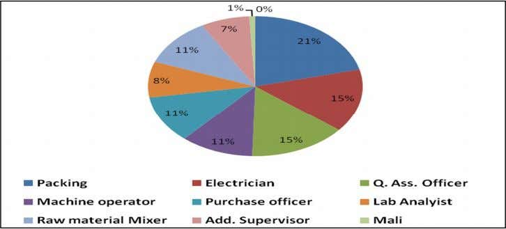 (Chi-square 2.11, P value > 0.05, at 2d.f.). Figure 1.Pie chart showing the types of worker