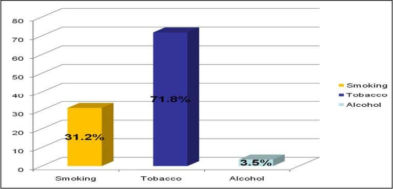 39 Roy P et al. Figure 2.Bar chart showing the types of addiction It has been
