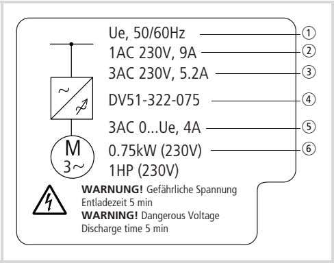 5 min WARNING! Dangerous Voltage Discharge time 5 min Figure 3: a Ue = rated voltage