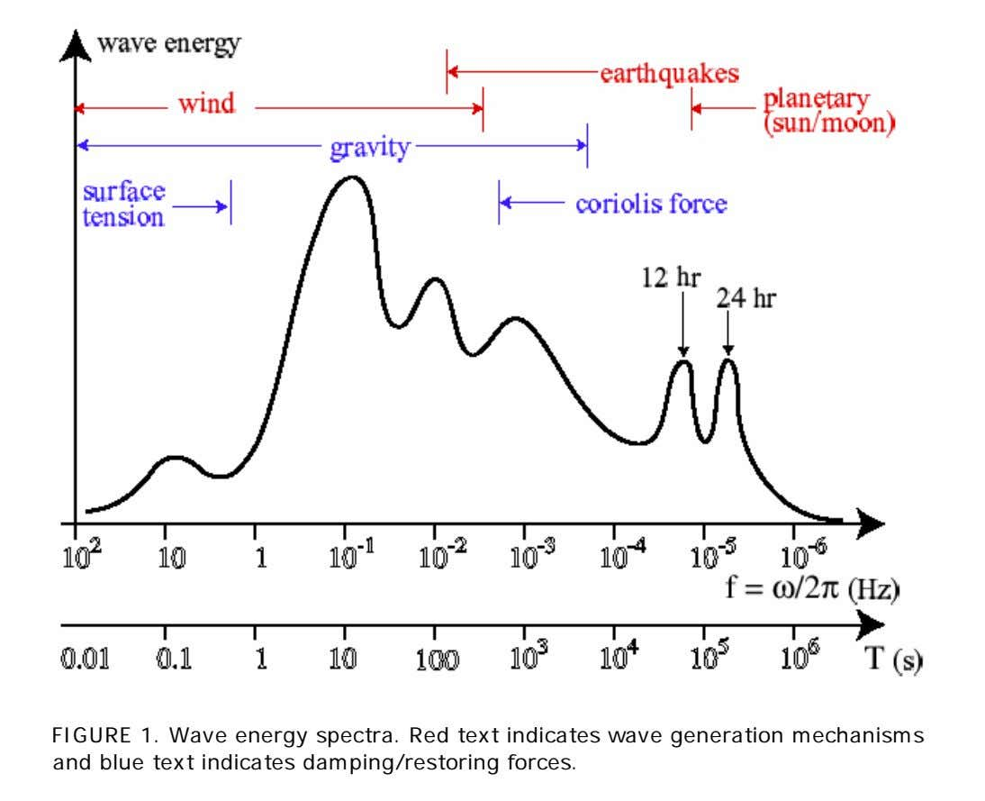 FIGURE 1. Wave energy spectra. Red text indicates wave generation mechanisms and blue text indicates