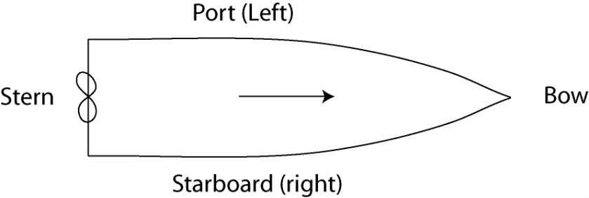 Nomenclature • Length on Waterline (LOW) • Beam (width of vessel at widest point) • Midships