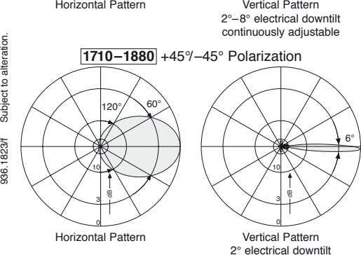Horizontal Pattern Vertical Pattern 2°–8° electrical downtilt continuously adjustable +45°/–45° Polarization
