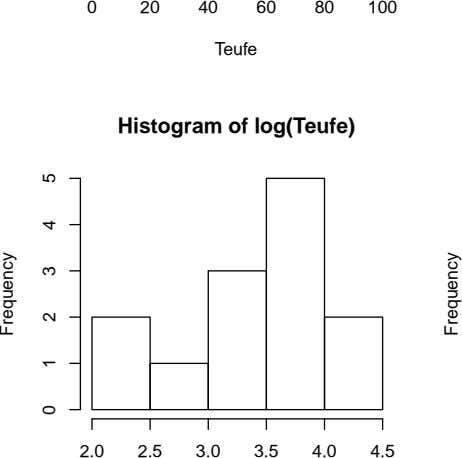 0 20 40 60 80 100 Teufe Histogram of log(Teufe) 2.0 2.5 3.0 3.5 4.0