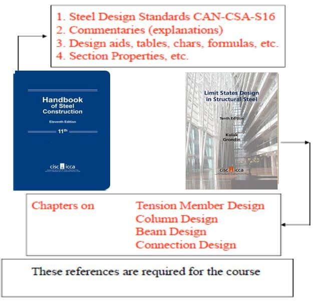 Introduction to Limit States Design CVG3147 Text Books 2