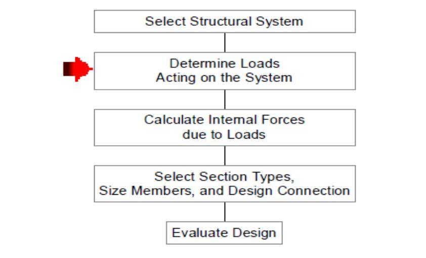 Introduction to Limit States Design Loads in Structural Design 12