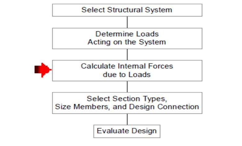 Introduction to Limit States Design Determine Internal Forces 14